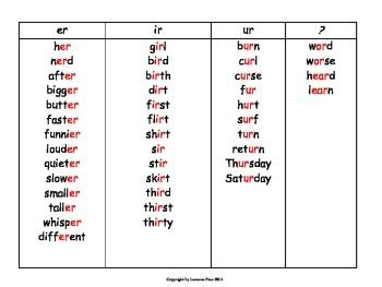 words with pattern er the word list has er ir ur or and ar words for the