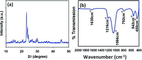 zeolite x ray diffraction pattern fabrication of a selective 4 amino phenol sensor based on