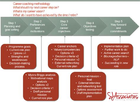 Mba Career Plan by Sj Associates What Coaching And Mentoring Can Do For
