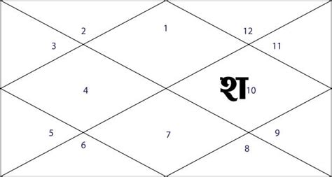 saturn in the 10th house saturn in horoscope saturn in kundali saturn in astrology