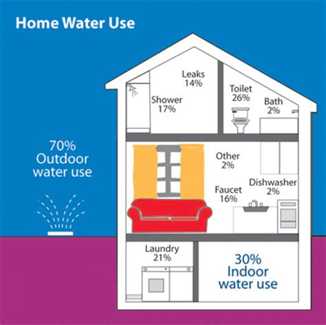 most li home water use goes toward lawns website of
