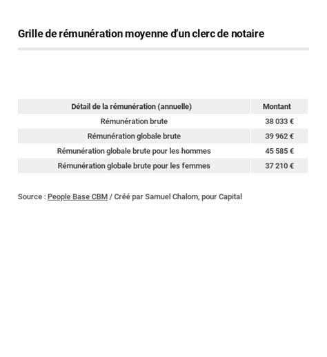 Grille Salaire Clerc De Notaire by Clerc De Notaire Formation Et Salaire Capital Fr