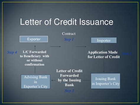 Exim Bank Letter Of Credit basics of exim
