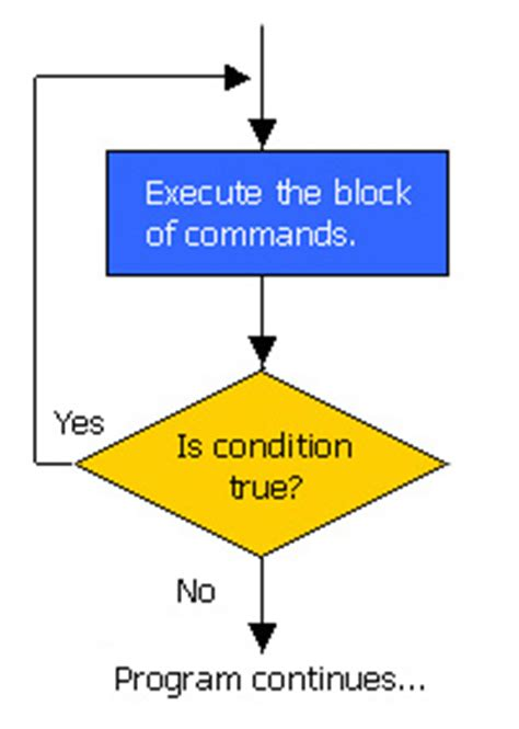 flowchart for do while loop java do while loop java tutorials c4learn