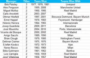 european cup and uefa chions league records and www savethehealthy com