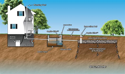 Plumbing Septic Systems by Sewer Pipe Repair Nj Drain Replacement For Pipe