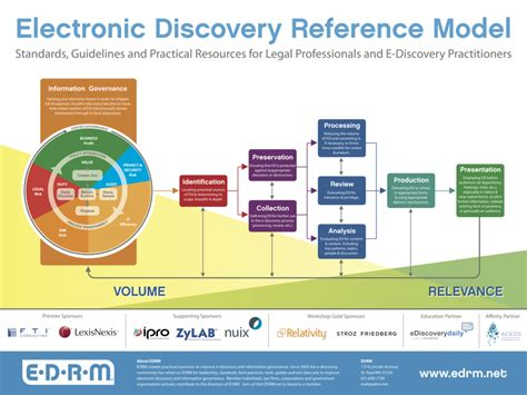 ediscovery workflow edrm wall poster edrm