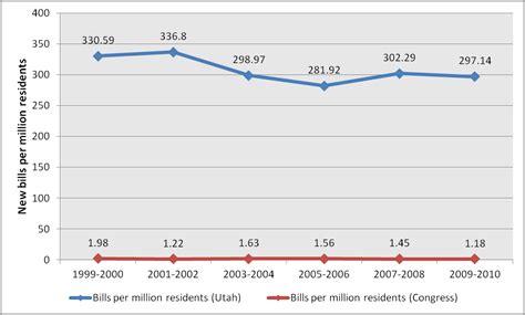 Total Number Of Mba Program In Utah Statistics by The Utah Legislature Passes Far More Bills Than Congress