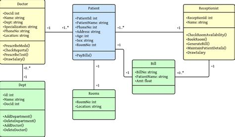 hotel management class diagram 8 best images of hotel class system diagram diagram of