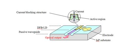 mitsubishi electric news releases mitsubishi electric develops dfb laser diode for 25gbps