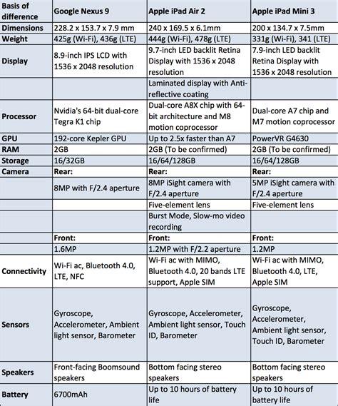 air 2 specs nexus 9 vs apple air 2 vs mini 3 specs shootout