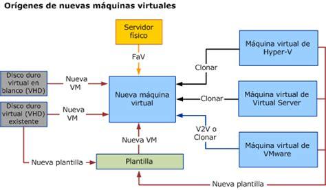 imagenes de sistemas operativos virtuales or 237 genes de nuevas m 225 quinas virtuales