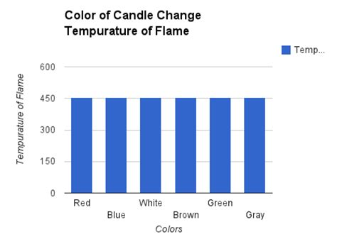 do white candles burn faster than colored candles research do colored candles burn faster apps directories