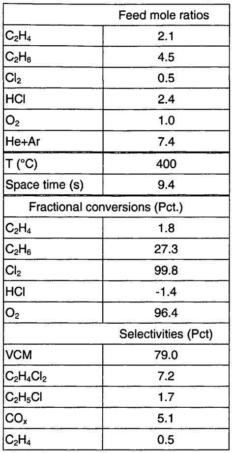 WO2002094752A1 - Process for vinyl chloride manufacture