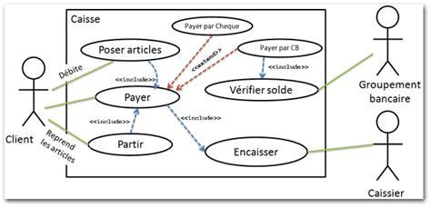 diagramme cas d utilisation extend r 233 vision des notions de mod 233 lisation en utilisant uml