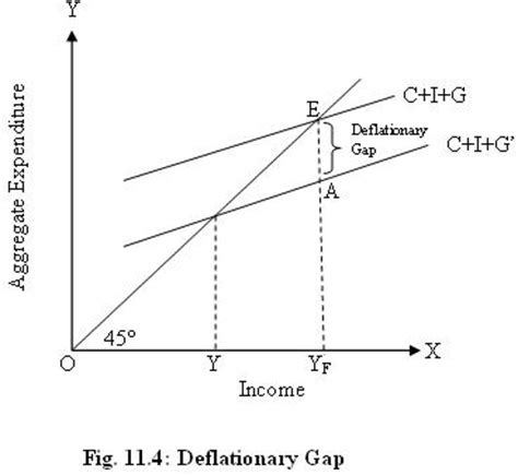 diagram of inflationary gap inflationary and deflationary gaps with diagram