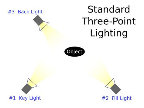 Three Lights by File 3 Point Lighting Svg Wikimedia Commons