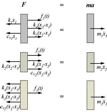 free diagram equations e liberary pakistan equations of motion from free