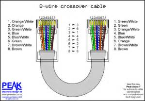 peak electronic design limited ethernet wiring diagrams patch cables crossover cables