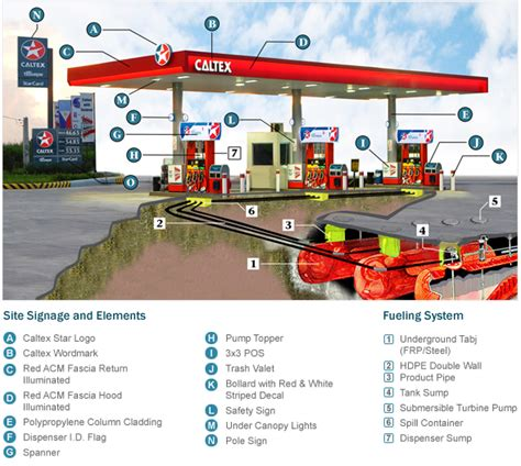 sle business plan gas station buy a now reduced caltex fuel station price reduced
