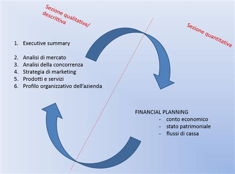 business esempio stesura business plan