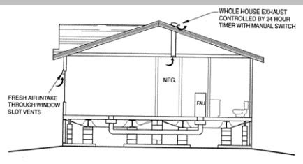 How To Measure The Square Footage Of A House by Baihp Research A Manufactured Housing Research Cont D