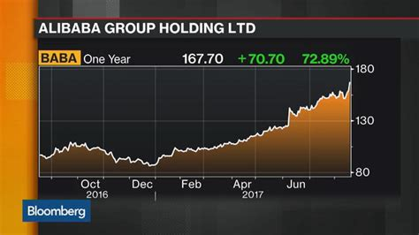 alibaba for consumers alibaba s grip on consumers drives sales past estimates