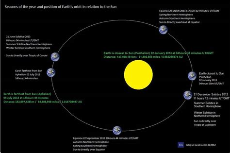 earth seasons diagram current position in earth s orbit pics about space