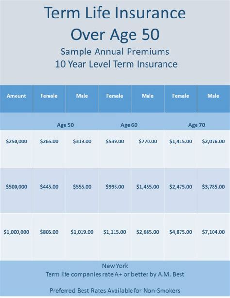 information for over 50 life insurance lv