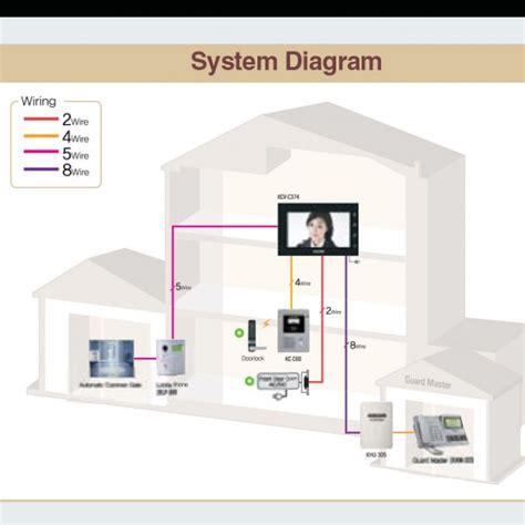 kocom intercom systems wiring diagram efcaviation