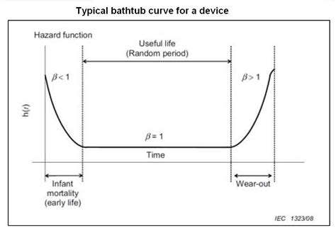 weibull bathtub curve weibull analysis applied to wind projects
