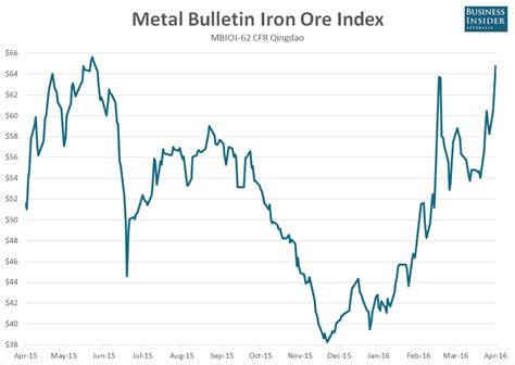5 new year price iron ore just ripped higher again and is now up almost 50