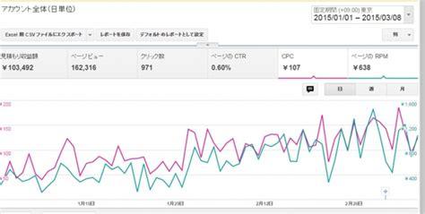 adsense japan google adsenseのインプレッション収益を最大化する adsense最適化サービス を開始 zdnet