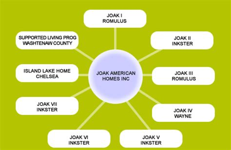 welcome to joak american homes