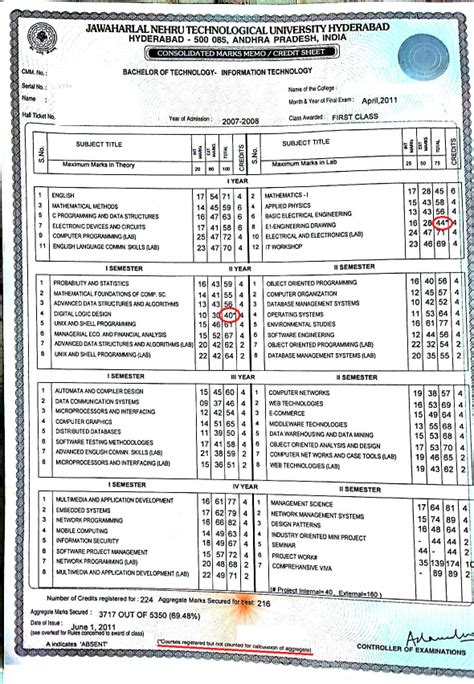 Jntuh Mba 4th Sem Results 2017 by If I Fail A Subject In 1st Year And Pass It In The 1st