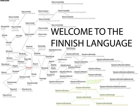 Finnish Language Meme - the building blocks of the finnish language listen learn