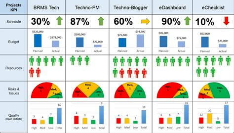Project Dashboard For Multiple Projects Ppt Download Powerpoint Dashboard Template Free