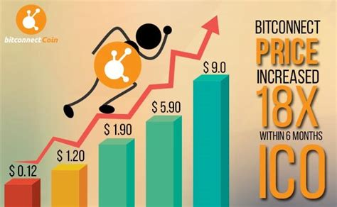bitconnect year started bitconnect coin bcc records an astounding 1800 value