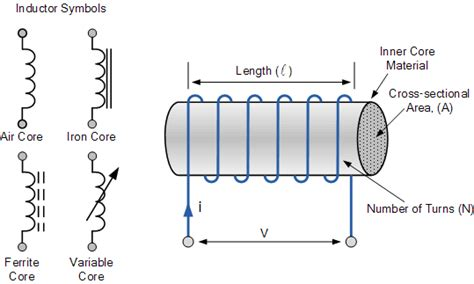 inductance transformer wiki image gallery iron inductor diagram