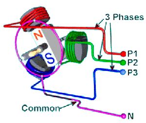 3 phase induction generator animation of a 4 pole synchronous motor showing the currents green blue in the conductors