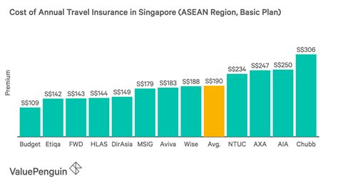 best cheap travel insurance best annual travel insurance 2018 valuepenguin singapore