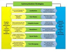 Communication Strategist by 1 Oar3bhr3hmv