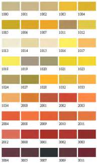 Exterior Paint Charts - ral colours