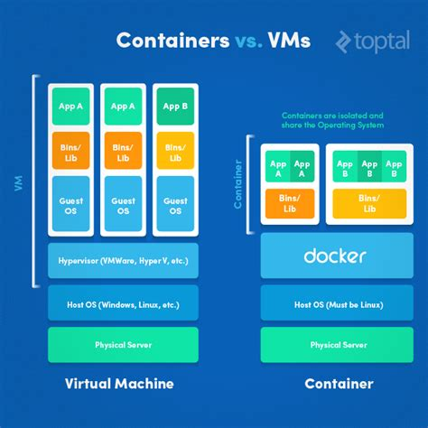 docker microservices tutorial introduction to docker tutorial toptal