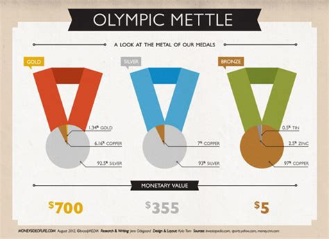 How Much Money Does An Olympic Gold Medalist Win - infographic olympic mettle the metal of our medals the money side of life