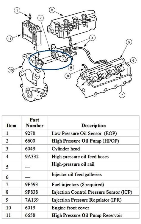 7 3 powerstroke flow diagram 7 3l powerstroke flow diagram 7 free engine image
