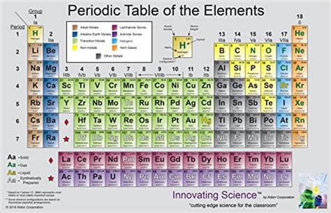 47 innovating science colored laminated periodic