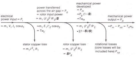 induction motor losses 3 phase induction motor losses 28 images induction machines induction machines single