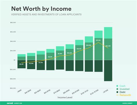 blogger net worth how much money do people have