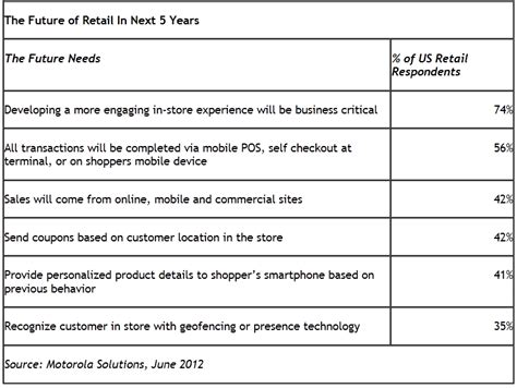 Retail Store Visit Report Template